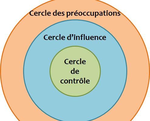 Mieux gérer son stress grâce au cercle d'influence